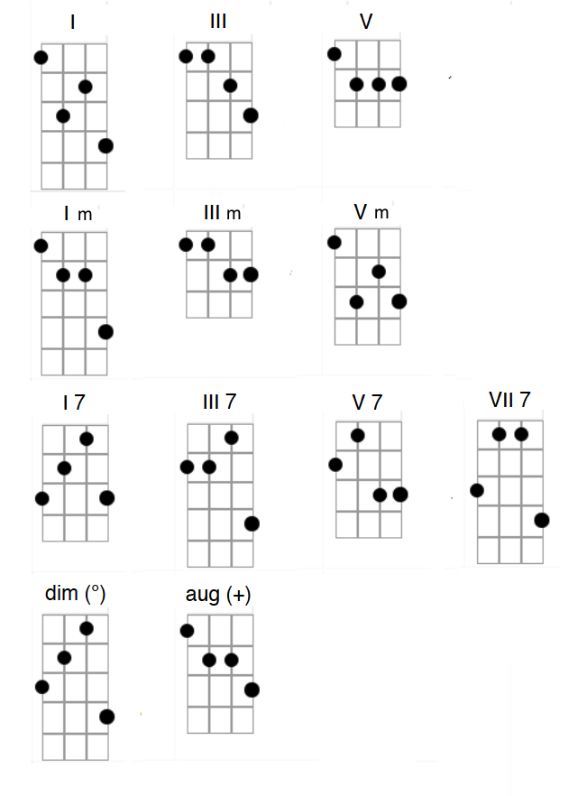 Plectrum Banjo Chords – Scott Anthony Banjo/Guitar