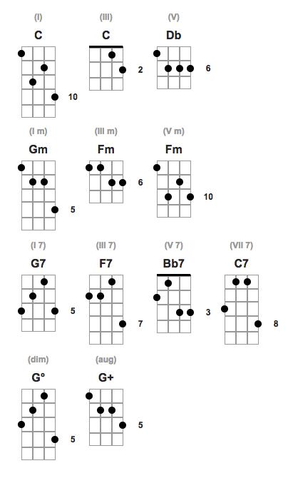 Plectrum Banjo Chords Scott Anthony Banjo Guitar